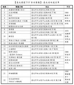 臺北老味道名單610111025634-2